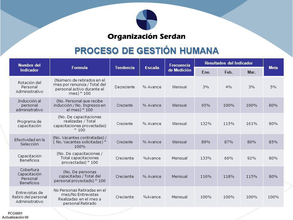 PROCESO DE GESTIÓN HUMANA
