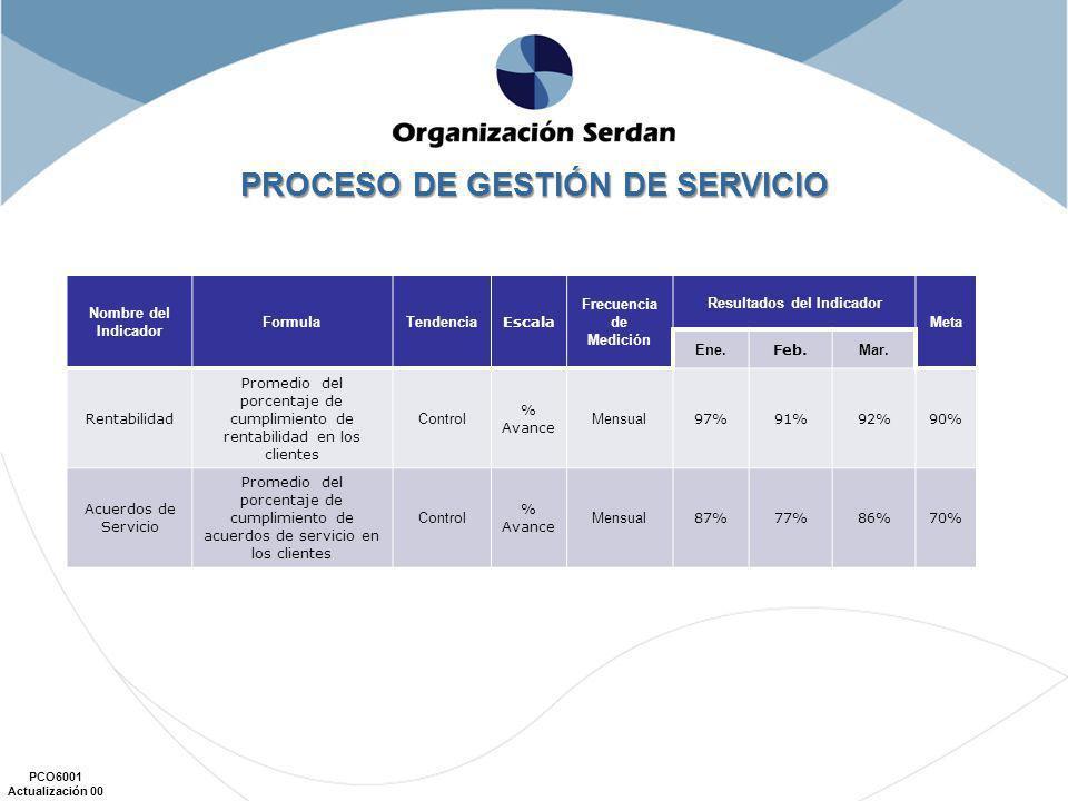 PROCESO DE GESTIÓN DE SERVICIO