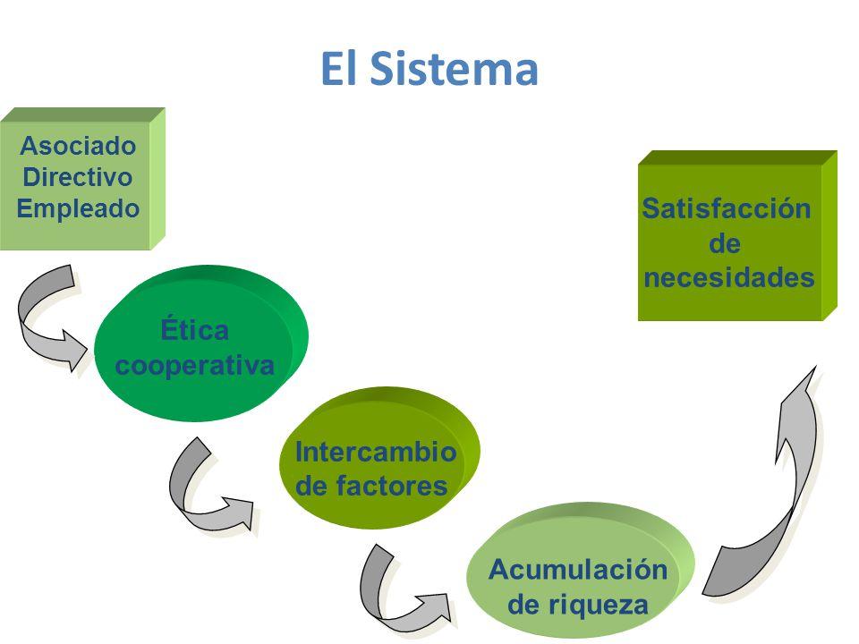 El Sistema Satisfacción de necesidades Ética cooperativa Intercambio