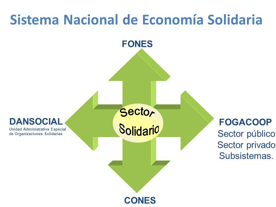 Sistema Nacional de Economía Solidaria