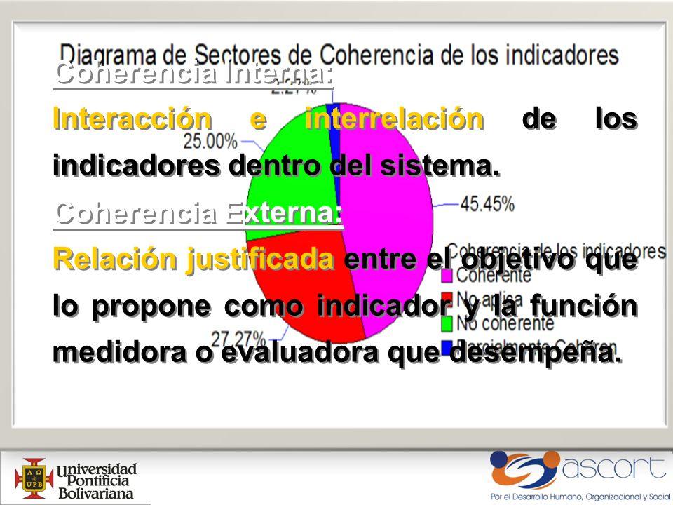 Coherencia Interna: Interacción e interrelación de los indicadores dentro del sistema. Coherencia Externa: