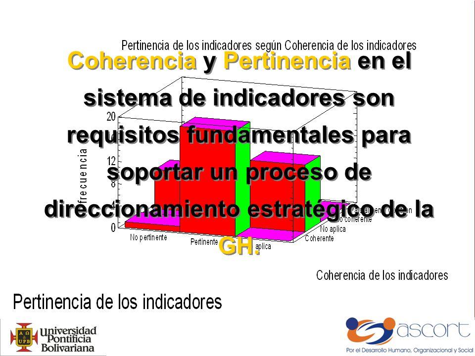 Coherencia y Pertinencia en el sistema de indicadores son requisitos fundamentales para soportar un proceso de direccionamiento estratégico de la GH.
