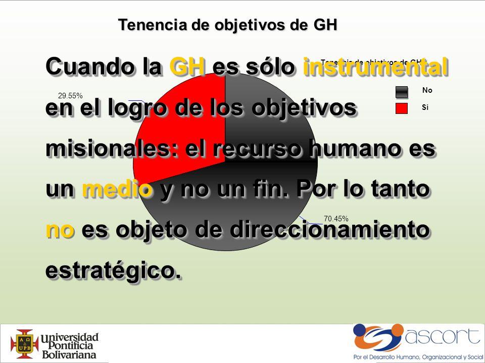 Tenencia de objetivos de GH