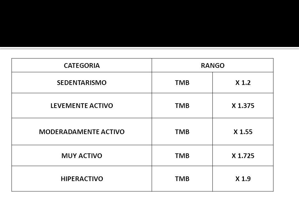 CATEGORIA RANGO. SEDENTARISMO. TMB. X 1.2. LEVEMENTE ACTIVO. X 1.375. MODERADAMENTE ACTIVO. X 1.55.