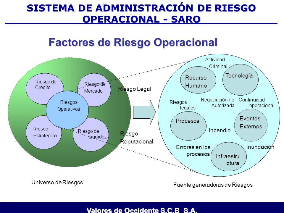 Factores de Riesgo Operacional