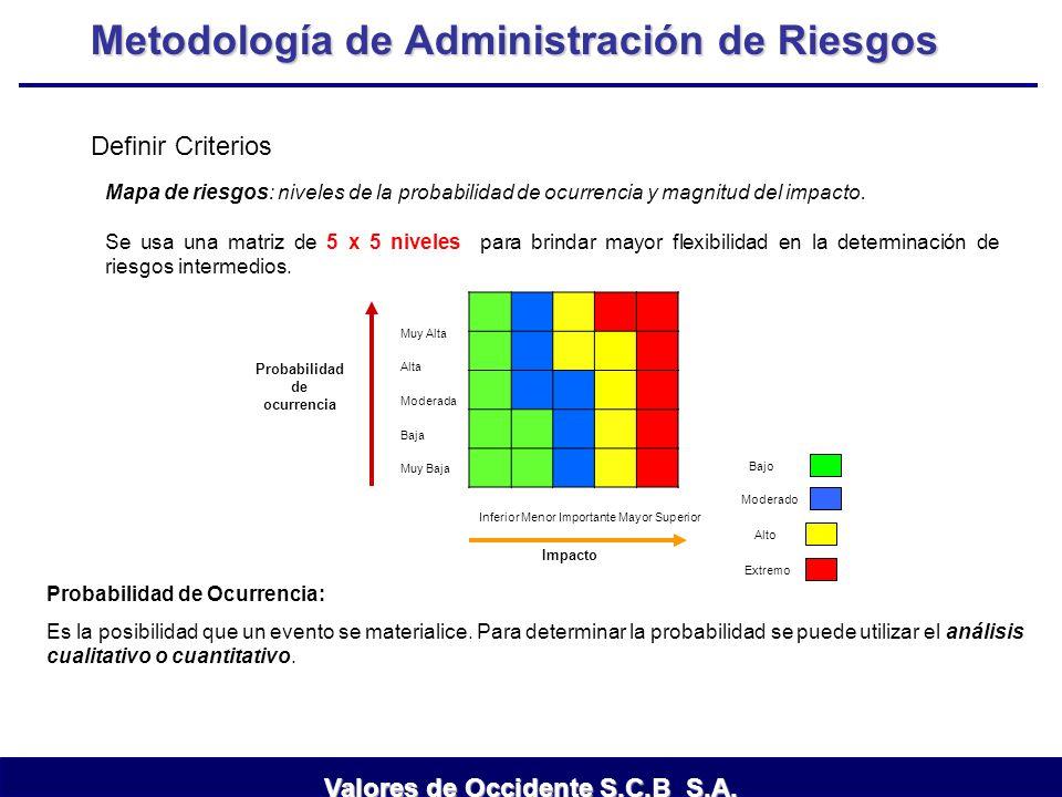 Metodología de Administración de Riesgos