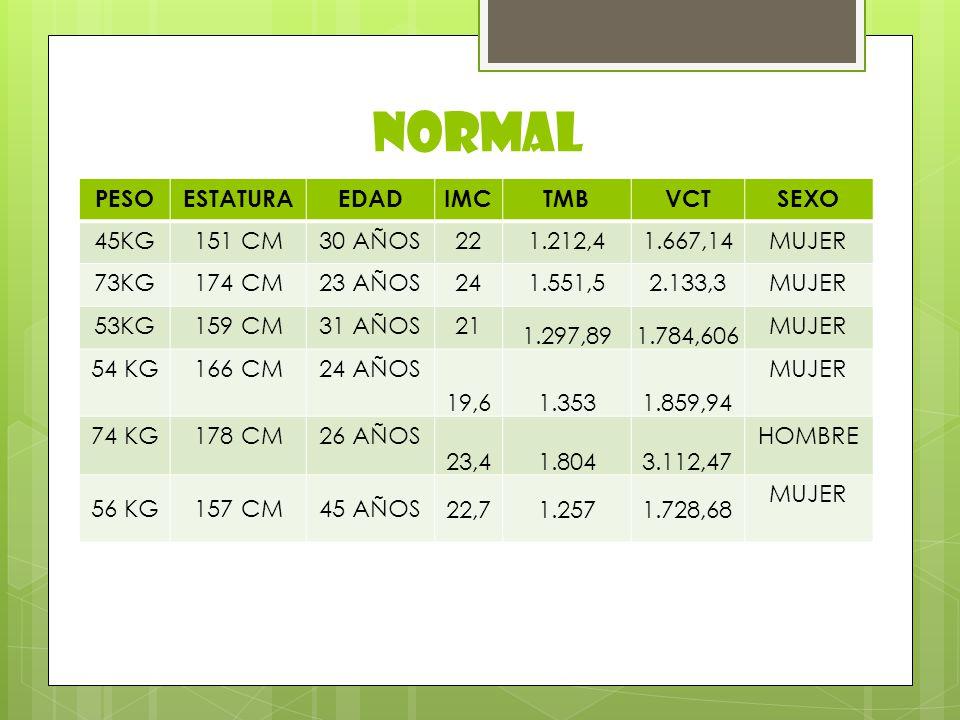 NORMAL PESO ESTATURA EDAD IMC TMB VCT SEXO 45KG 151 CM 30 AÑOS 22