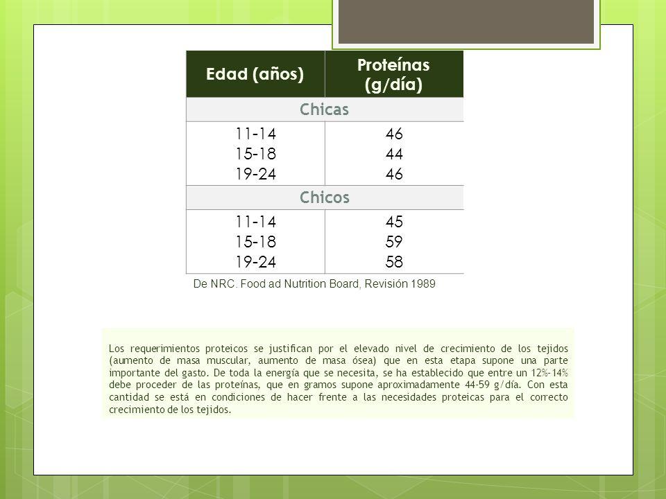 Edad (años) Proteínas (g/día) Chicas 11-14 15-18 19-24 46 44 46 Chicos