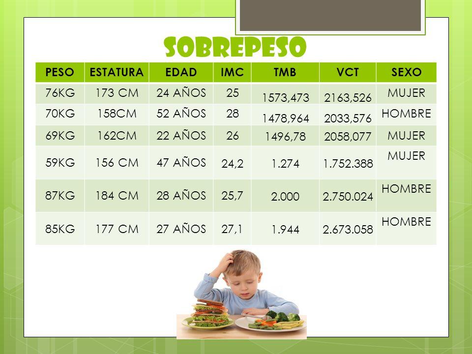 SOBREPESO PESO ESTATURA EDAD IMC TMB VCT SEXO 76KG 173 CM 24 AÑOS 25
