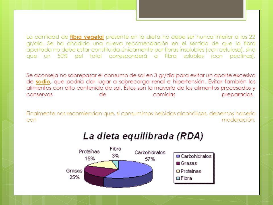 La cantidad de fibra vegetal presente en la dieta no debe ser nunca inferior a los 22 gr/día.