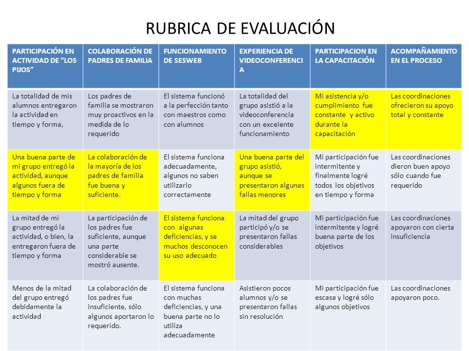 RUBRICA DE EVALUACIÓN PARTICIPACIÓN EN ACTIVIDAD DE LOS PIJOS