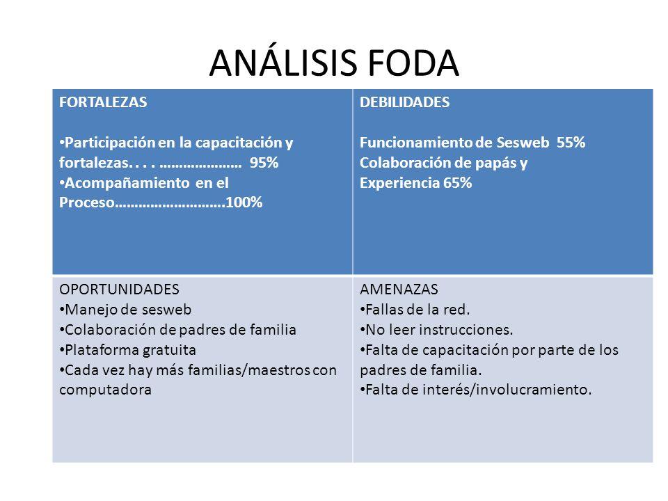 ANÁLISIS FODA FORTALEZAS