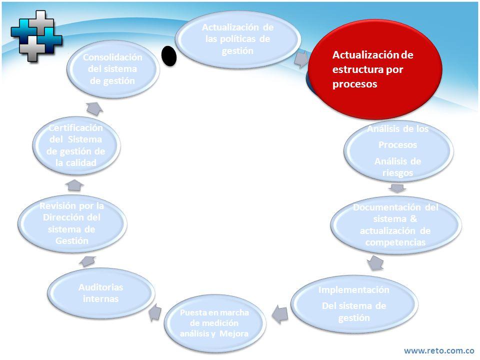 Actualización de estructura por procesos