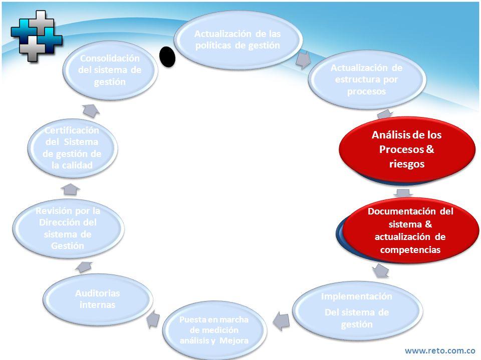 Análisis de los Procesos & riesgos