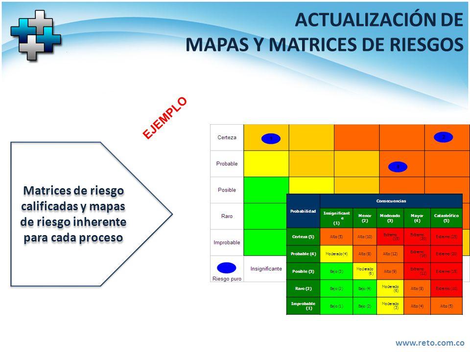 ACTUALIZACIÓN DE MAPAS Y MATRICES DE RIESGOS