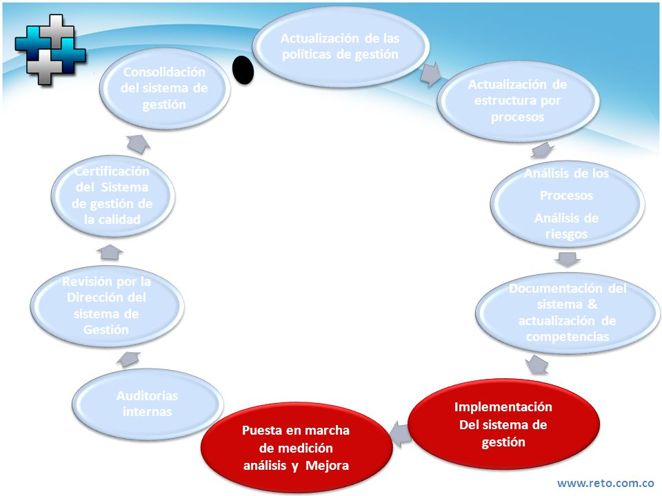 Actualización de las políticas de gestión