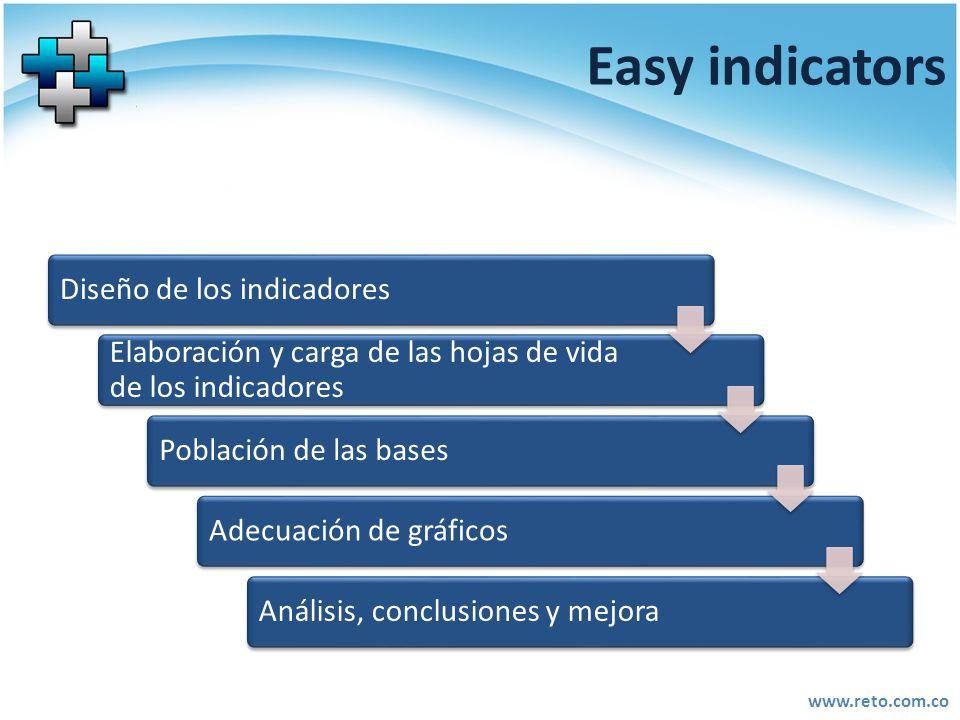 Easy indicators Diseño de los indicadores