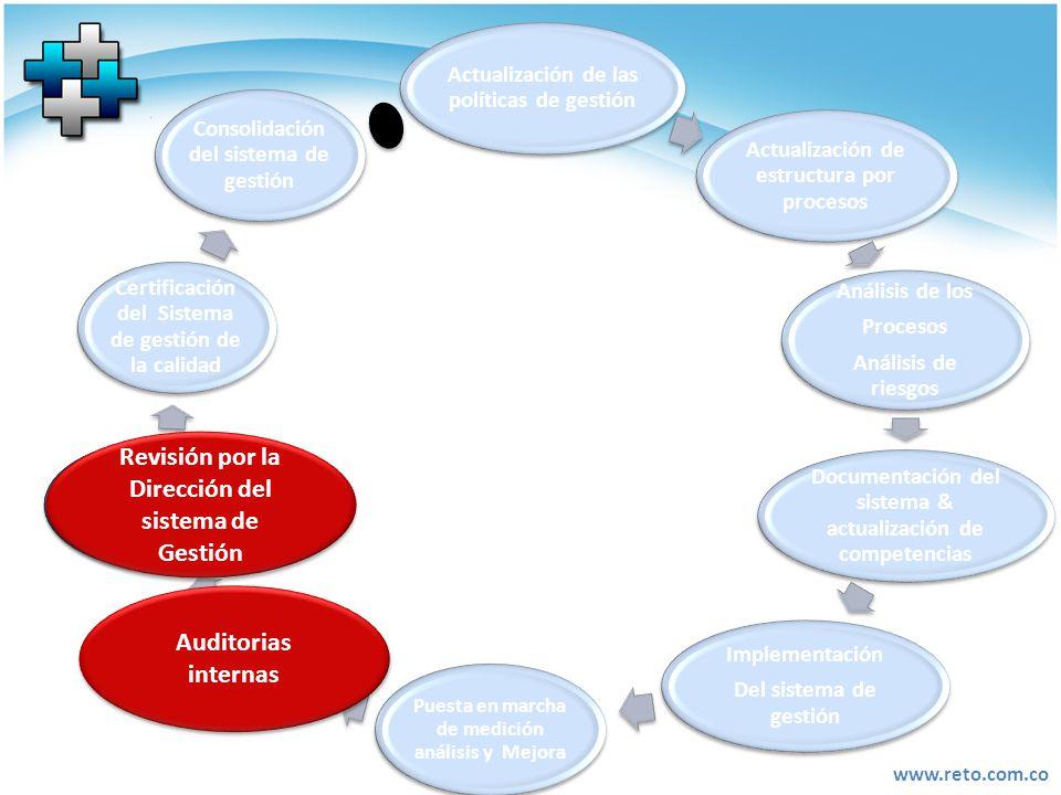 Auditorias internas Revisión por la Dirección del sistema de Gestión