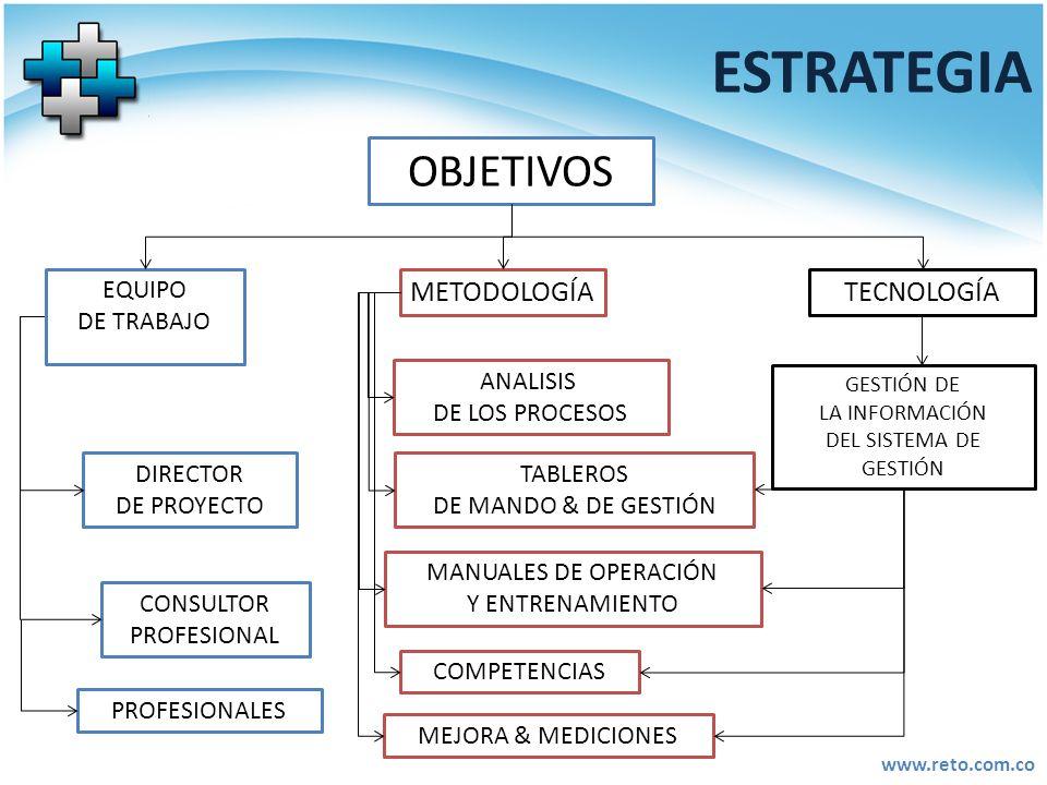 ESTRATEGIA OBJETIVOS METODOLOGÍA TECNOLOGÍA EQUIPO DE TRABAJO ANALISIS