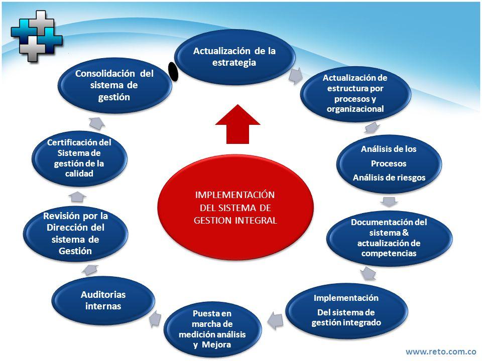 Actualización de la estrategia Auditorias internas