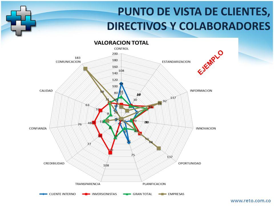 PUNTO DE VISTA DE CLIENTES, DIRECTIVOS Y COLABORADORES