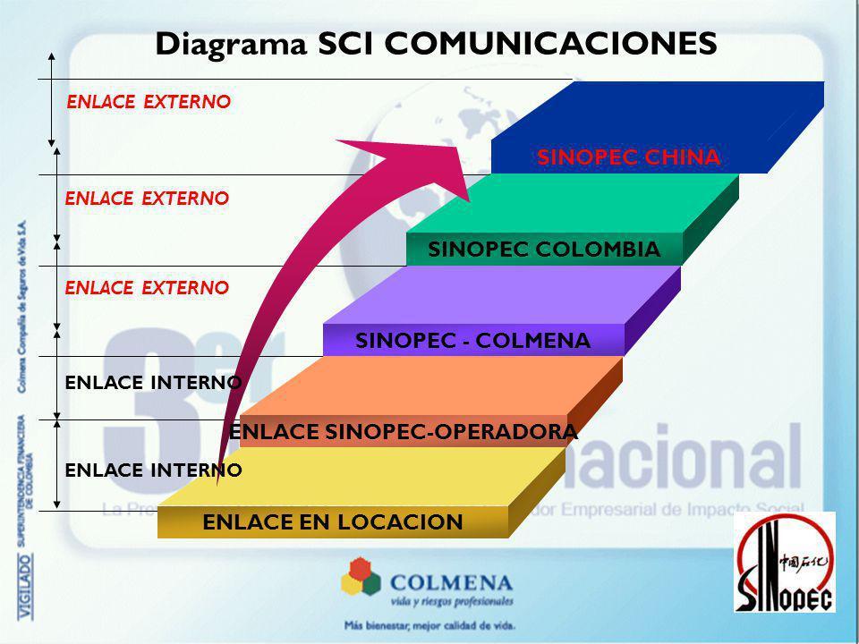 Diagrama SCI COMUNICACIONES ENLACE SINOPEC-OPERADORA
