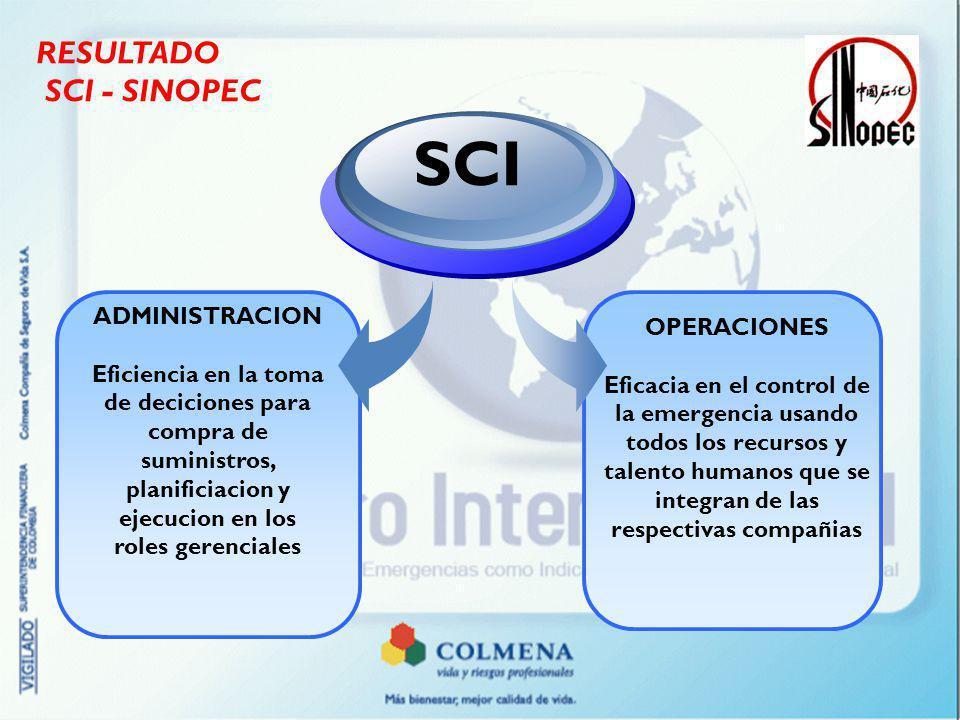 SCI RESULTADO SCI - SINOPEC ADMINISTRACION OPERACIONES