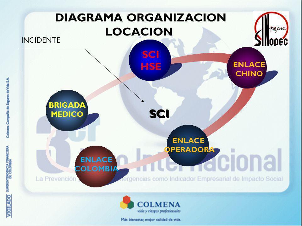 DIAGRAMA ORGANIZACION LOCACION