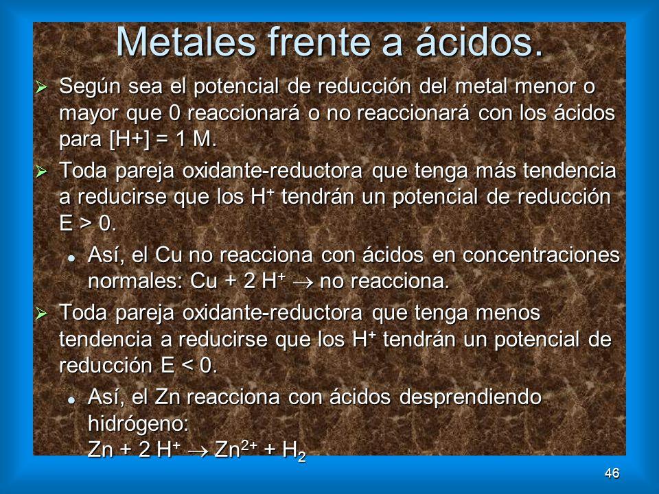 Metales frente a ácidos.