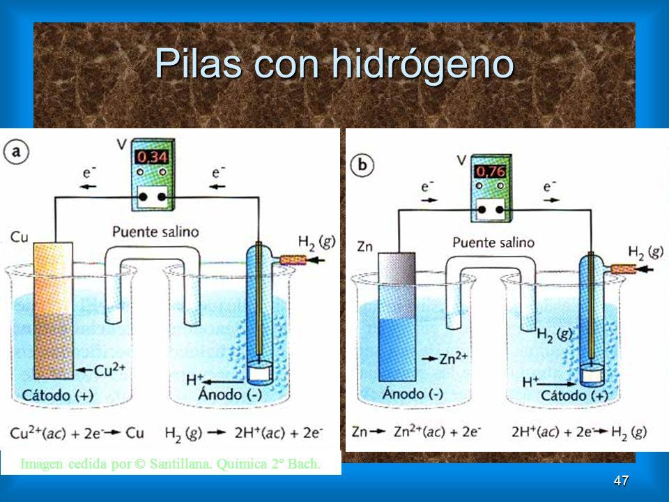 Imagen cedida por © Santillana. Química 2º Bach.