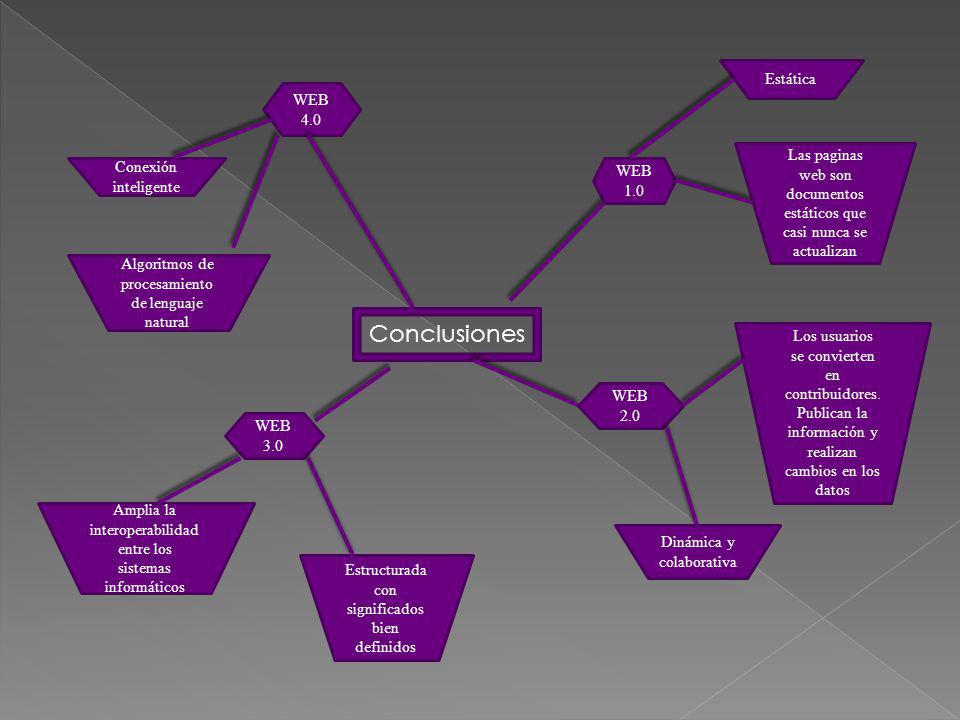 Conclusiones Estática WEB 4.0