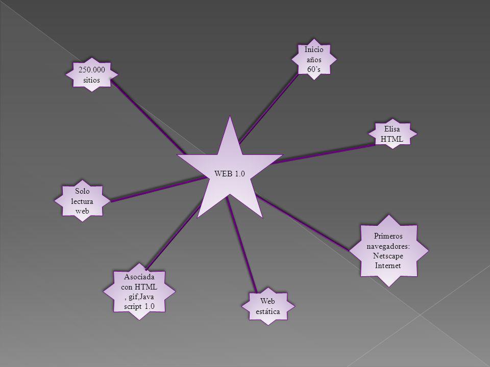 Primeros navegadores: Netscape Internet