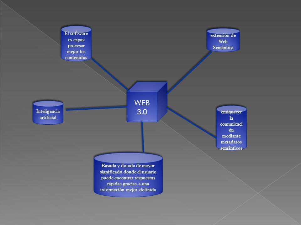 WEB 3.0 El software es capaz procesar mejor los contenidos