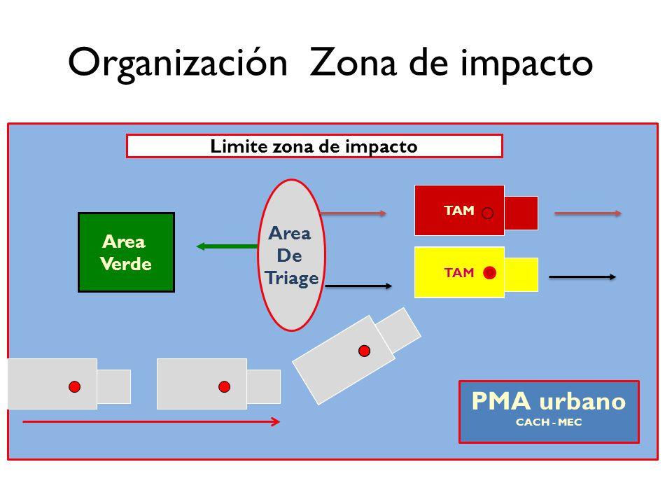 Organización Zona de impacto
