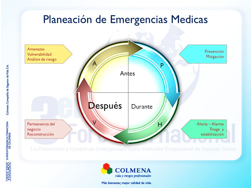 Planeación de Emergencias Medicas