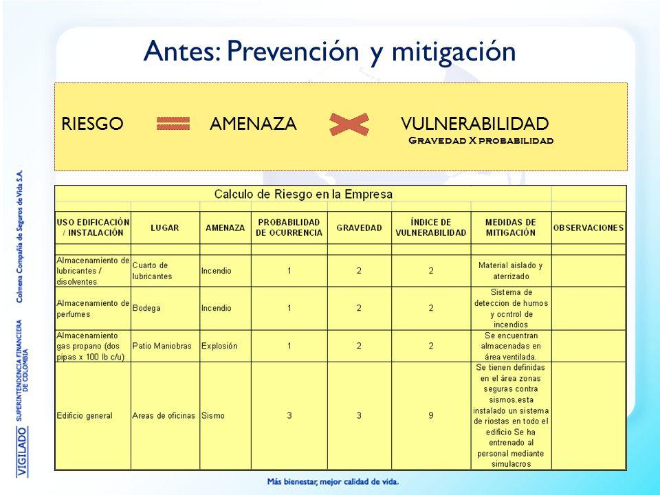 Antes: Prevención y mitigación