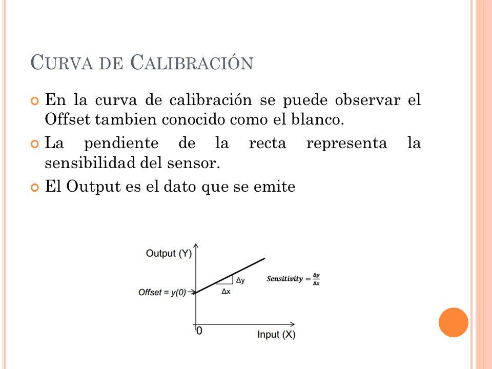 Curva de Calibración En la curva de calibración se puede observar el Offset tambien conocido como el blanco.