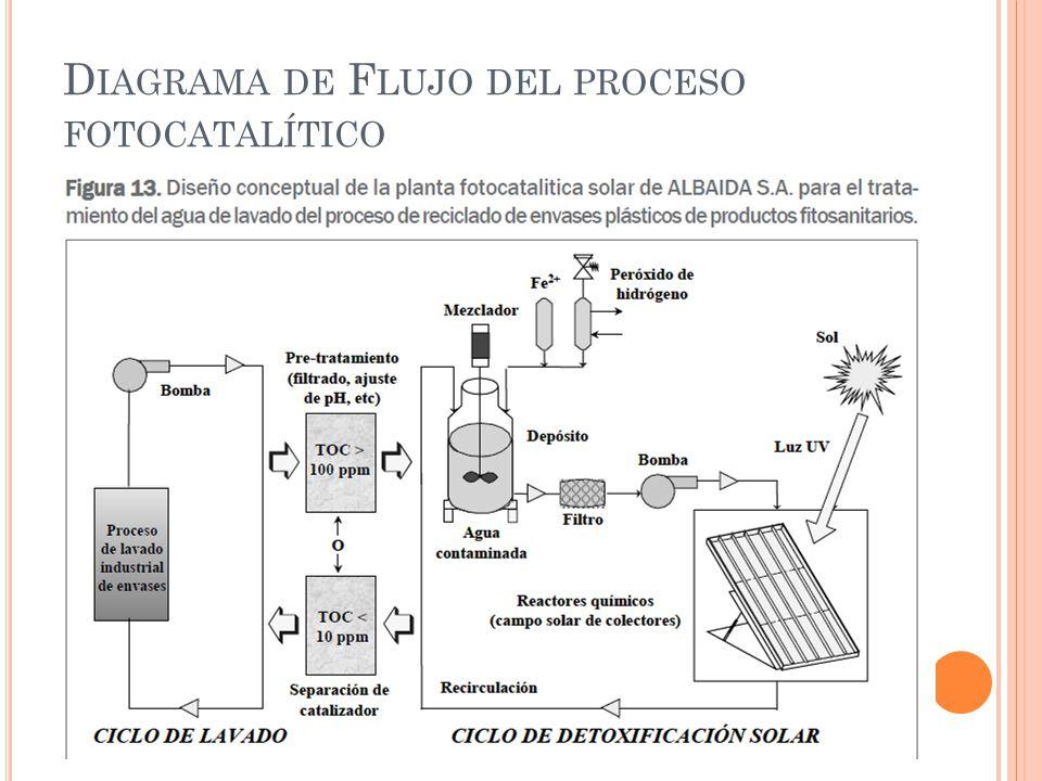 Diagrama de Flujo del proceso fotocatalítico