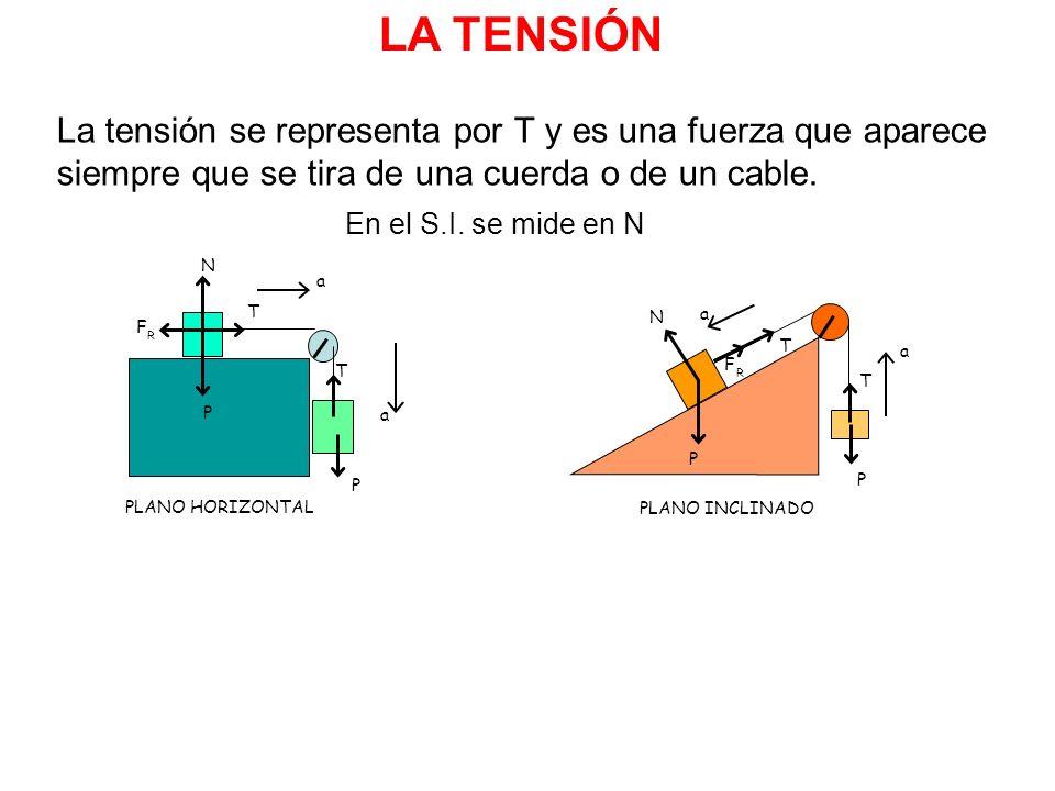 LA TENSIÓN La tensión se representa por T y es una fuerza que aparece siempre que se tira de una cuerda o de un cable.