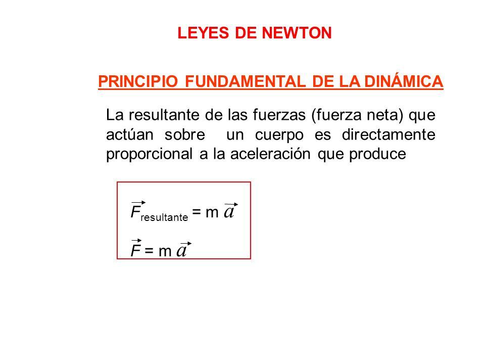 LEYES DE NEWTON PRINCIPIO FUNDAMENTAL DE LA DINÁMICA.