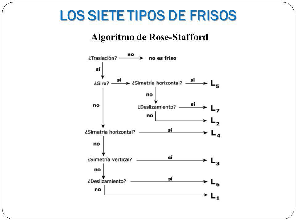 LOS SIETE TIPOS DE FRISOS