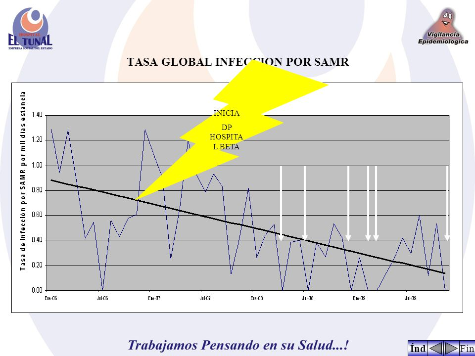 TASA GLOBAL INFECCION POR SAMR