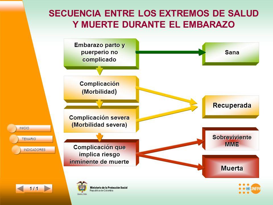 SECUENCIA ENTRE LOS EXTREMOS DE SALUD Y MUERTE DURANTE EL EMBARAZO