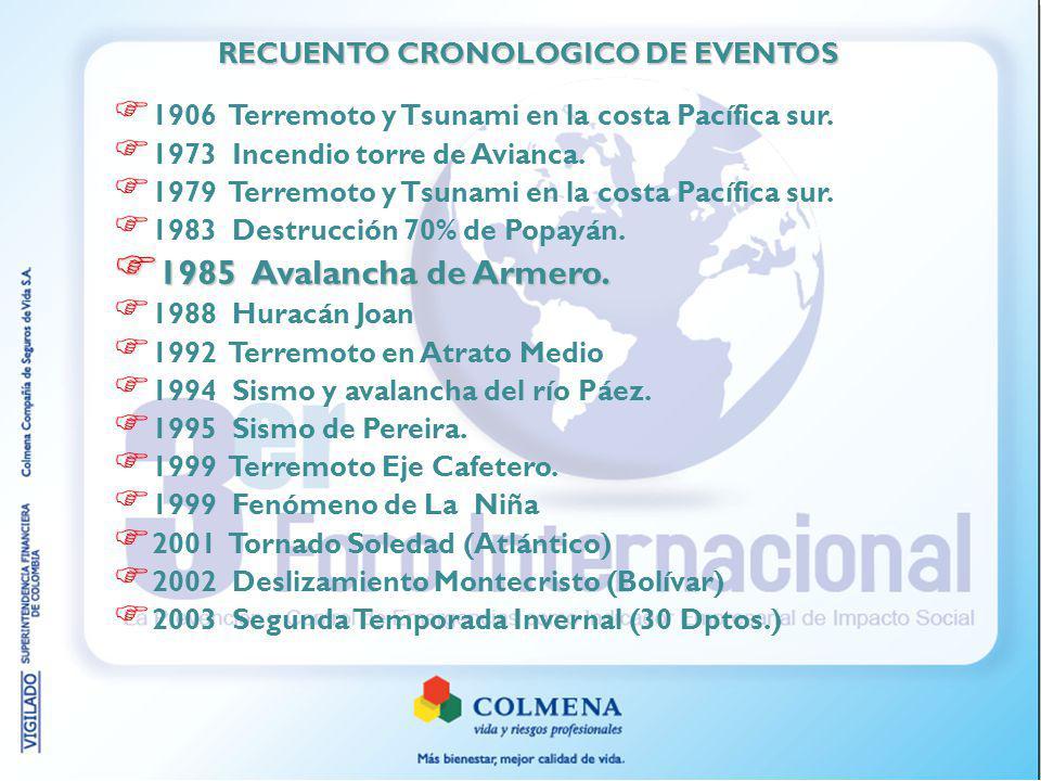 RECUENTO CRONOLOGICO DE EVENTOS