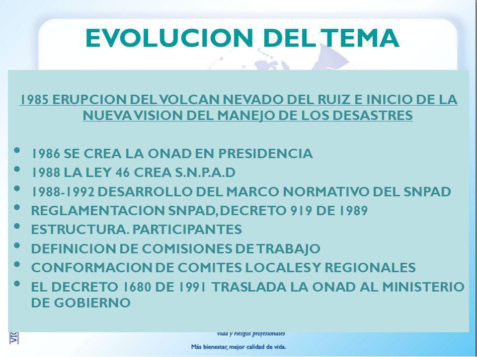 EVOLUCION DEL TEMA 1985 ERUPCION DEL VOLCAN NEVADO DEL RUIZ E INICIO DE LA NUEVA VISION DEL MANEJO DE LOS DESASTRES.