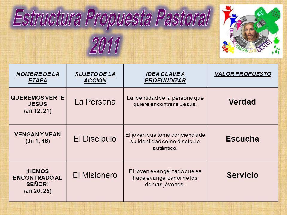 Estructura Propuesta Pastoral IDEA CLAVE A PROFUNDIZAR