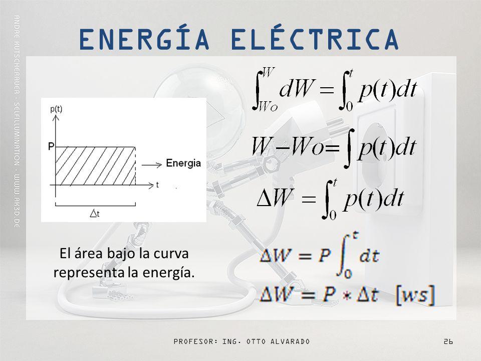 ENERGÍA ELÉCTRICA El área bajo la curva representa la energía.