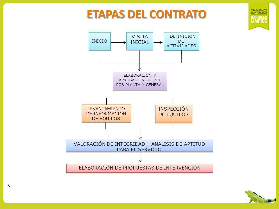 ETAPAS DEL CONTRATO VISITA INICIAL INSPECCIÓN DE EQUIPOS