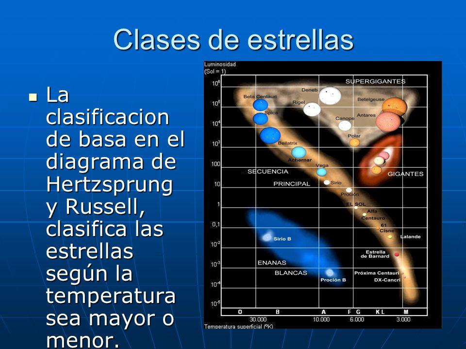 Clases de estrellasLa clasificacion de basa en el diagrama de Hertzsprung y Russell, clasifica las estrellas según la temperatura sea mayor o menor.