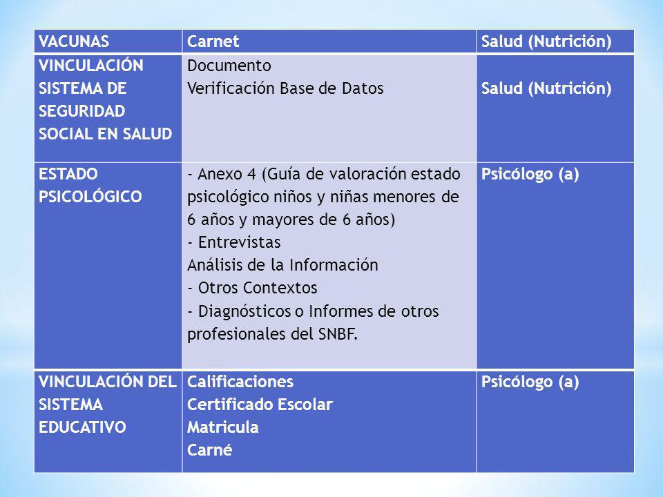 VACUNAS Carnet. Salud (Nutrición) VINCULACIÓN. SISTEMA DE SEGURIDAD SOCIAL EN SALUD. Documento.